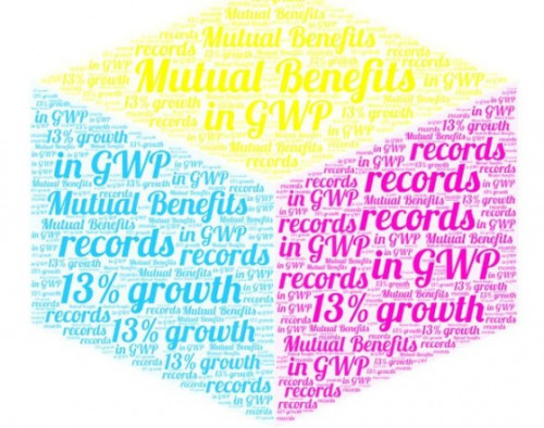 Mutual Benefits records 13% growth in GWP