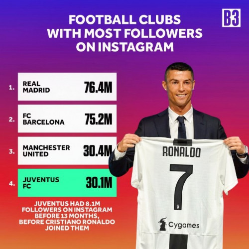 Juventus Had Only 8m Followers On Instagram Before Ronaldo Joined, But Now (Pix)